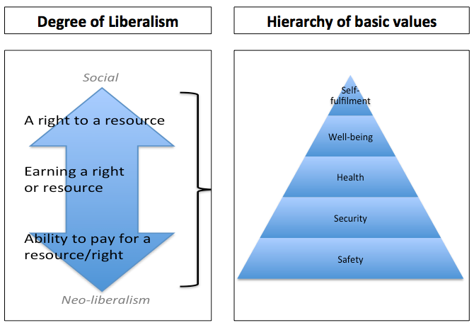 Degrees of Liberalism for spatial justice